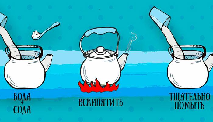 Сода в чайнике